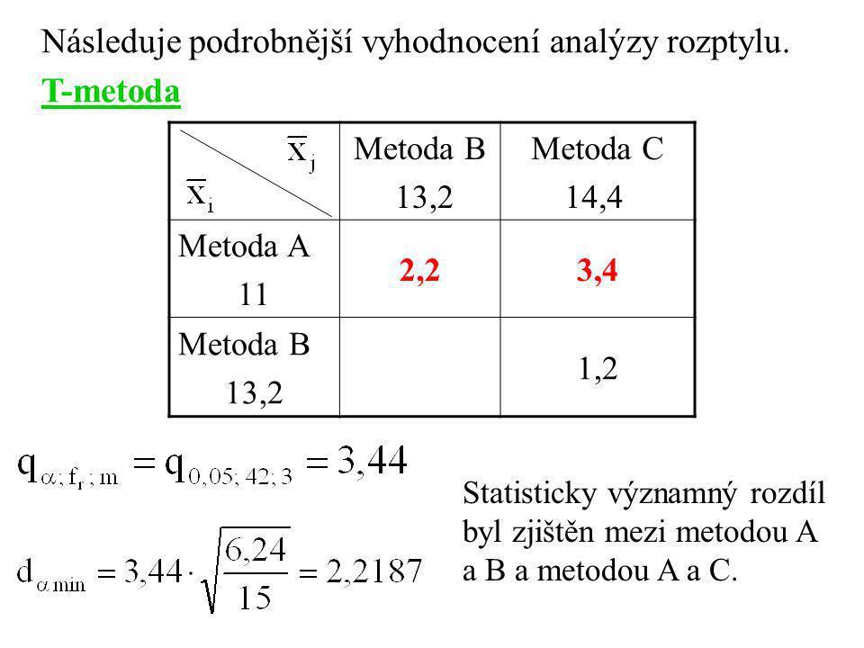Následuje podrobnější vyhodnocení analýzy rozptylu. T-metoda