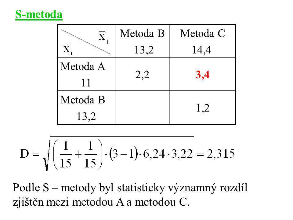 S-metoda Metoda B. 13,2. Metoda C. 14,4. Metoda A. 11. 2,2. 3,4. 1,2.