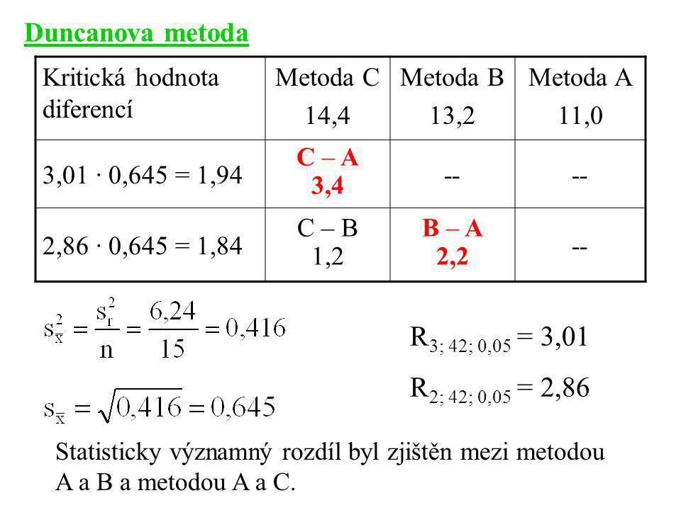 R3; 42; 0,05 = 3,01 R2; 42; 0,05 = 2,86 Duncanova metoda