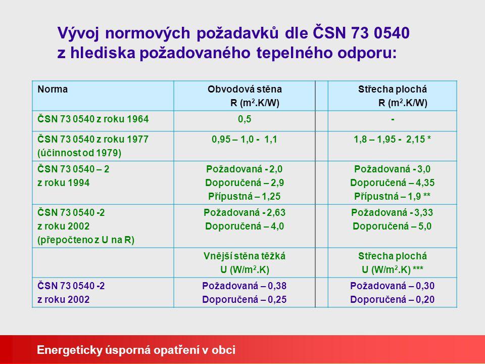 Vývoj normových požadavků dle ČSN 73 0540 z hlediska požadovaného tepelného odporu: