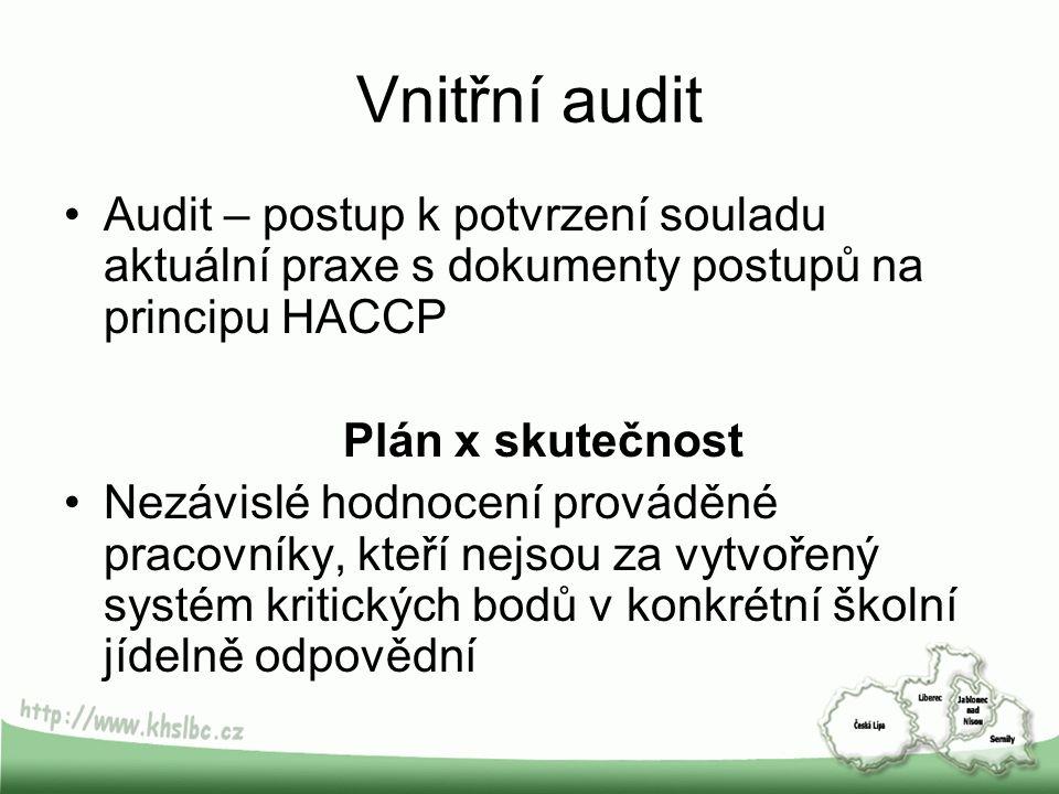 Vnitřní audit Audit – postup k potvrzení souladu aktuální praxe s dokumenty postupů na principu HACCP.
