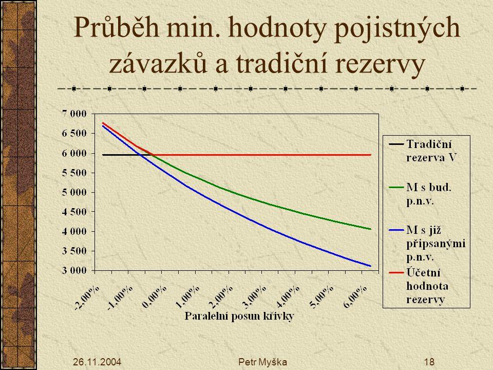 Průběh min. hodnoty pojistných závazků a tradiční rezervy