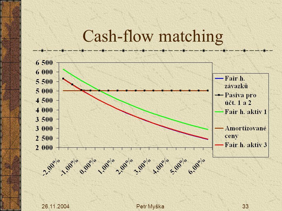 Cash-flow matching 26.11.2004 Petr Myška