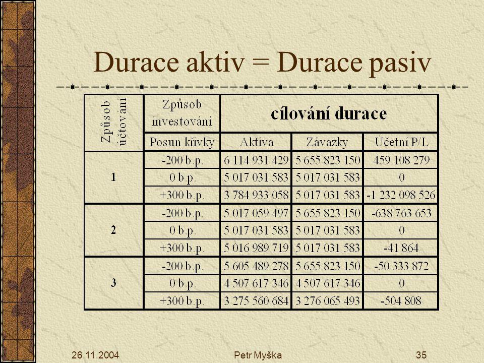 Durace aktiv = Durace pasiv