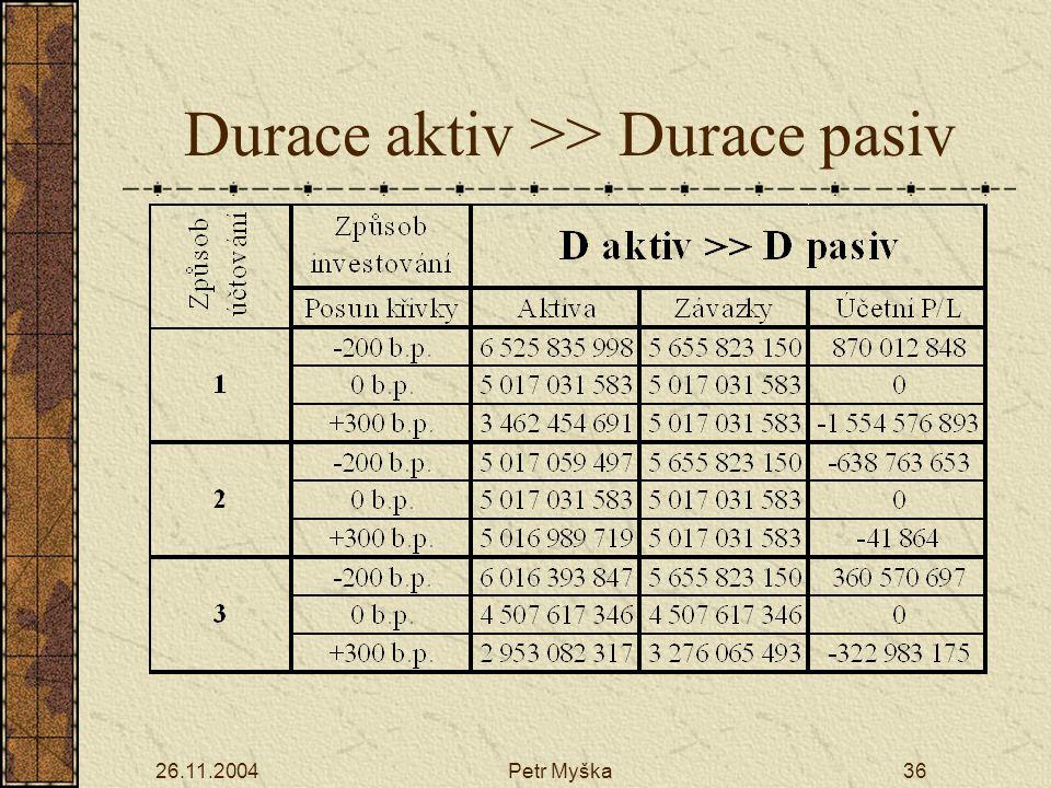 Durace aktiv >> Durace pasiv