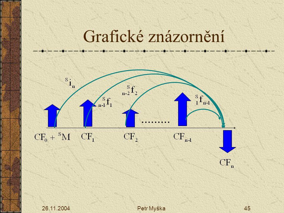 Grafické znázornění ......... 26.11.2004 Petr Myška