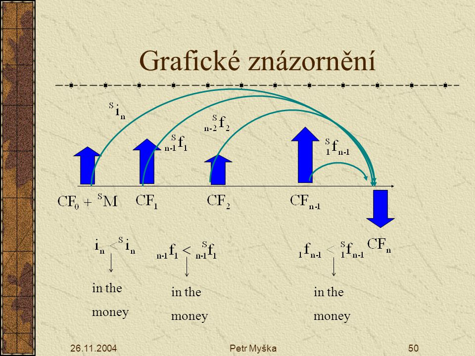 Grafické znázornění in the money in the money in the money 26.11.2004