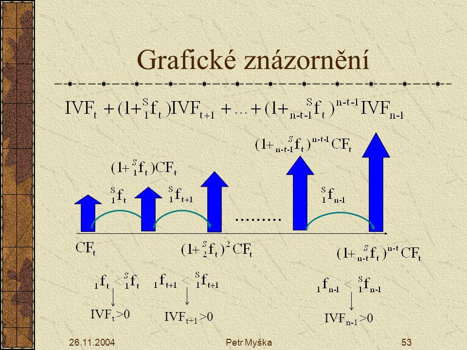 Grafické znázornění ......... IVFt >0 IVFt+1 >0 IVFn-1 >0
