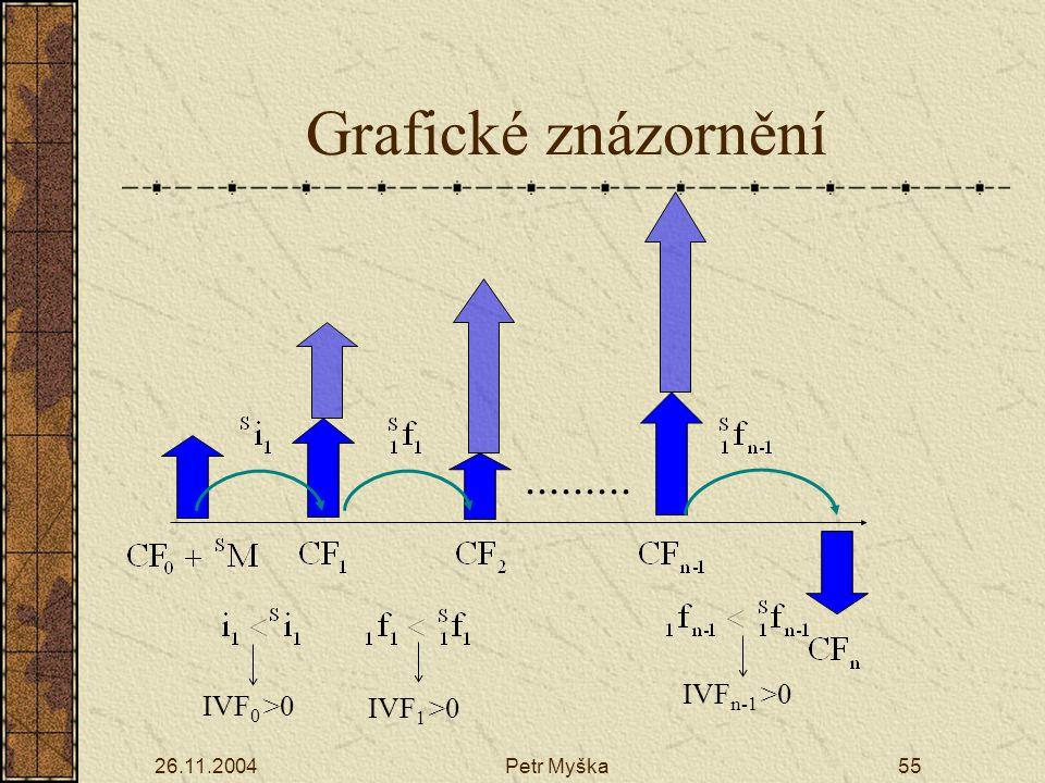 Grafické znázornění ......... IVFn-1 >0 IVF0 >0 IVF1 >0