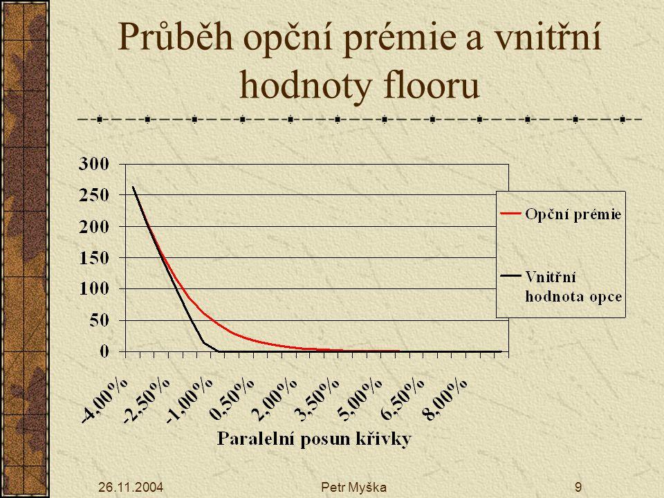 Průběh opční prémie a vnitřní hodnoty flooru