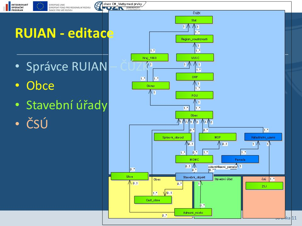RUIAN - editace Správce RUIAN – ČÚZK Obce Stavební úřady ČSÚ