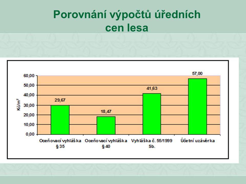 Porovnání výpočtů úředních cen lesa