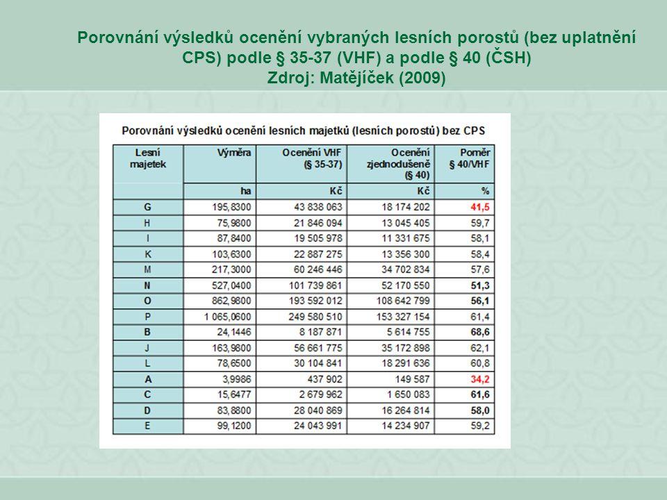 Porovnání výsledků ocenění vybraných lesních porostů (bez uplatnění CPS) podle § 35-37 (VHF) a podle § 40 (ČSH) Zdroj: Matějíček (2009)