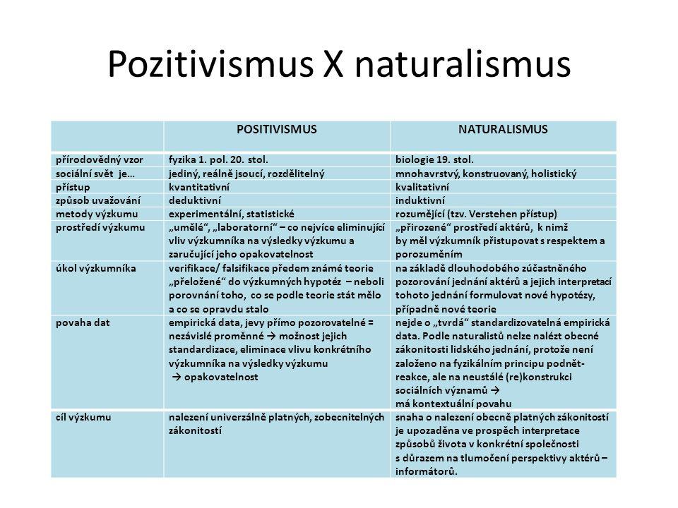 Pozitivismus X naturalismus