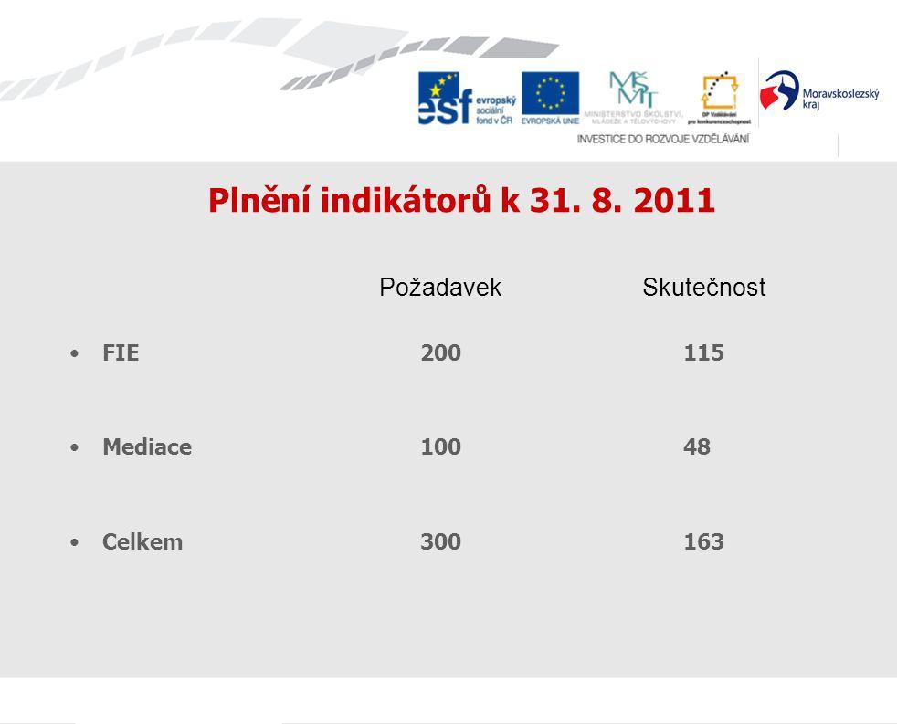 Plnění indikátorů k 31. 8. 2011 Požadavek Skutečnost FIE 200 115