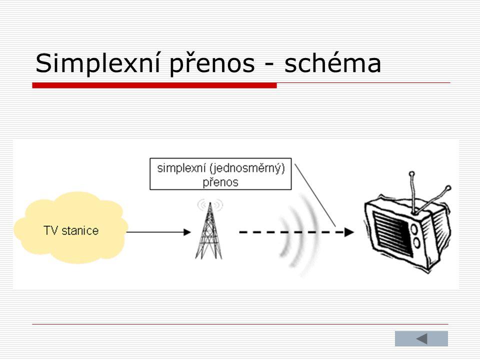 Simplexní přenos - schéma