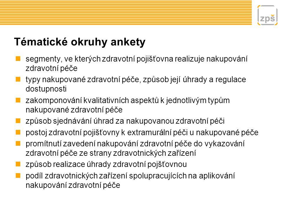 Tématické okruhy ankety