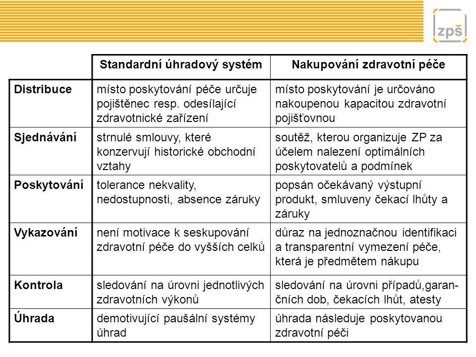 Standardní úhradový systém Nakupování zdravotní péče