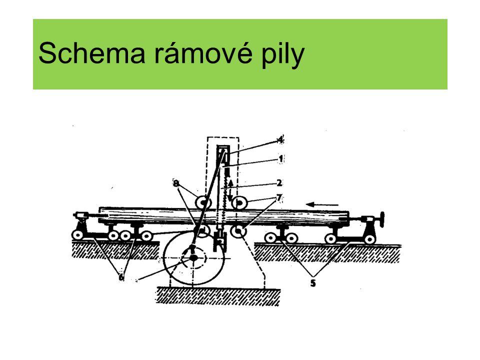 Schema rámové pily