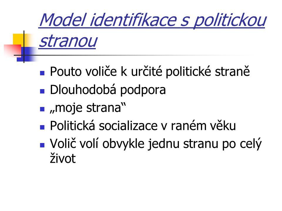 Model identifikace s politickou stranou