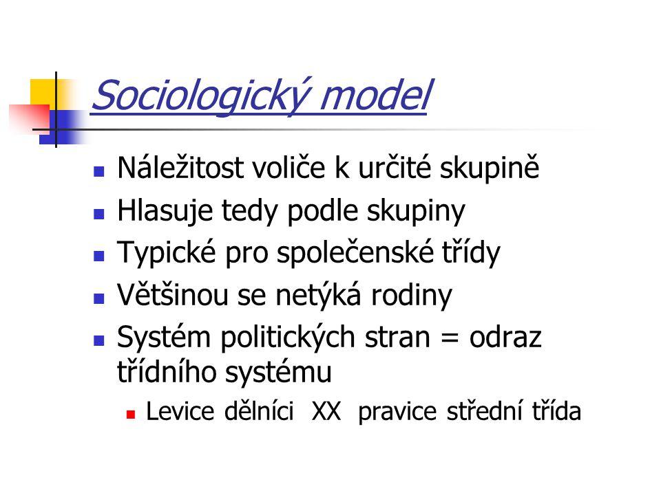Sociologický model Náležitost voliče k určité skupině