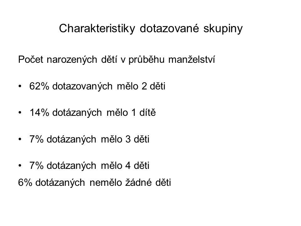 Charakteristiky dotazované skupiny