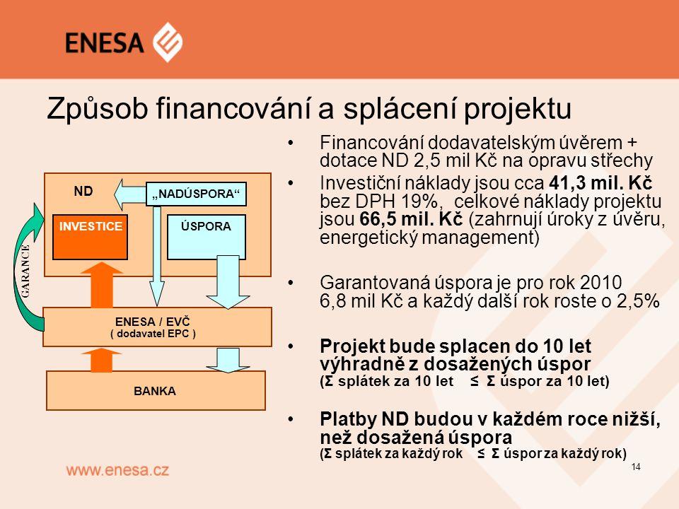 Způsob financování a splácení projektu