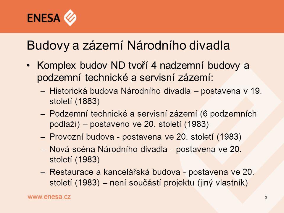 Budovy a zázemí Národního divadla