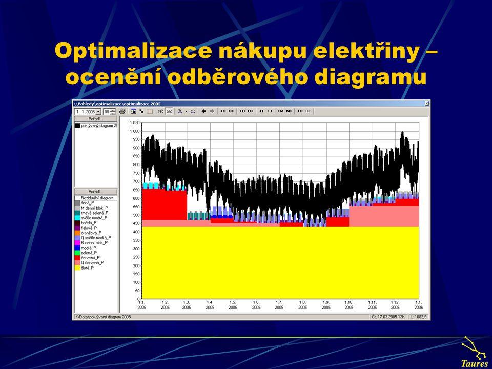 Optimalizace nákupu elektřiny – ocenění odběrového diagramu