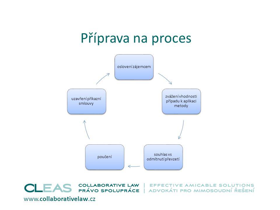 Příprava na proces www.collaborativelaw.cz oslovení zájemcem