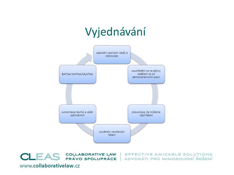 Vyjednávání www.collaborativelaw.cz