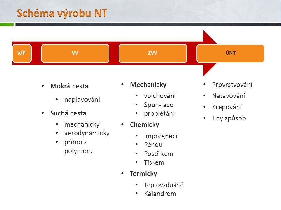 Schéma výrobu NT Mokrá cesta naplavování Suchá cesta mechanicky