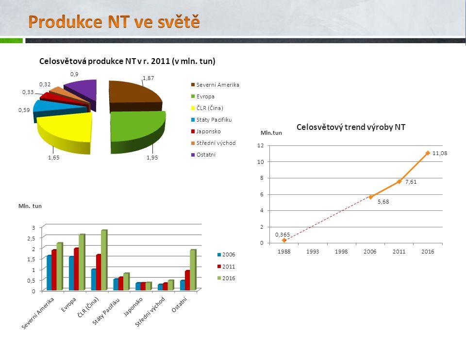 Produkce NT ve světě Celosvětový trend výroby NT