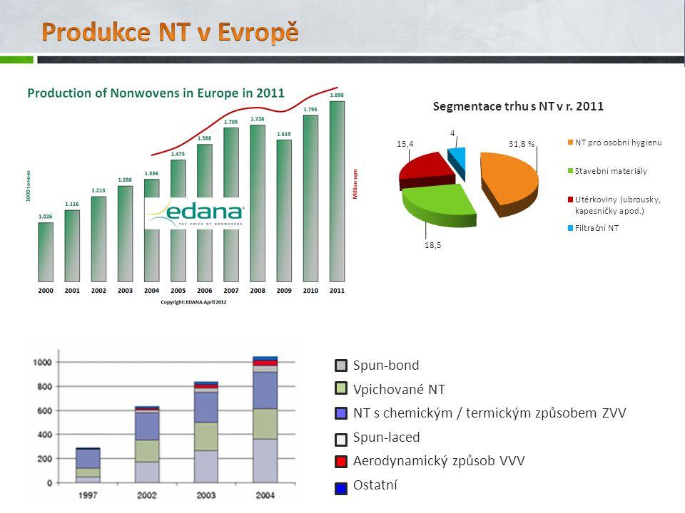 Produkce NT v Evropě Spun-bond Vpichované NT