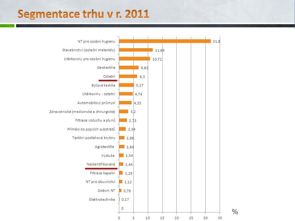 Segmentace trhu v r. 2011 %