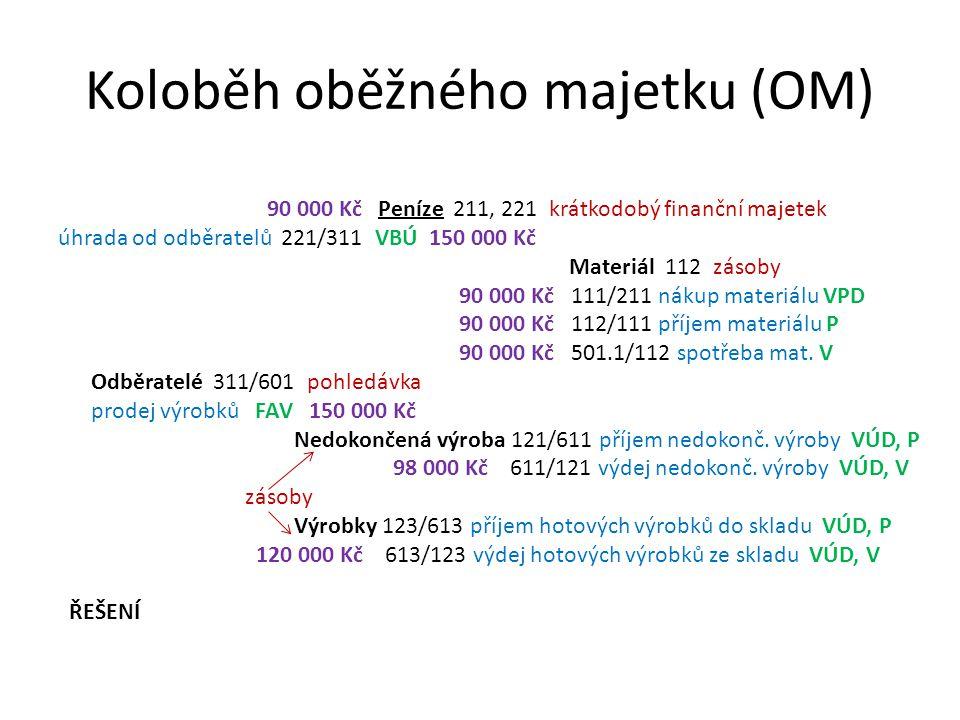 Koloběh oběžného majetku (OM)