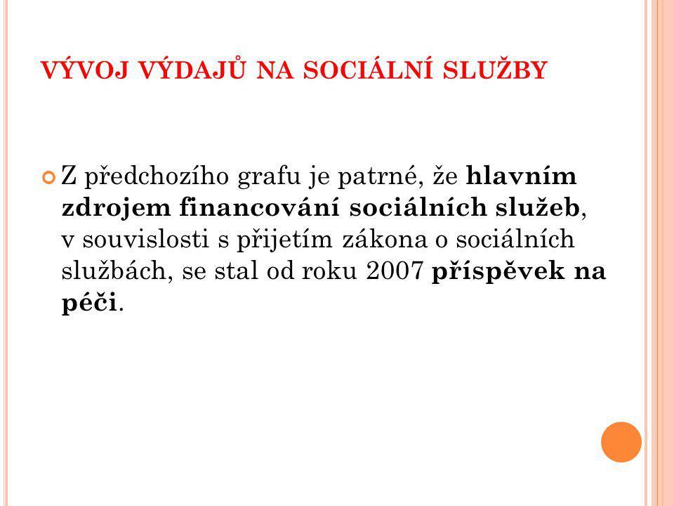 vývoj výdajů na sociální služby