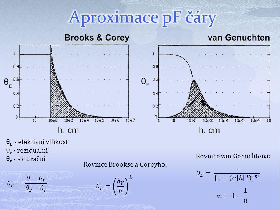 Aproximace pF čáry θE - efektivní vlhkost θr - reziduální