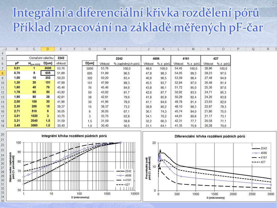 Integrální a diferenciální křivka rozdělení pórů
