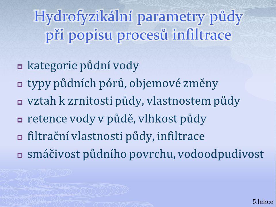 Hydrofyzikální parametry půdy při popisu procesů infiltrace