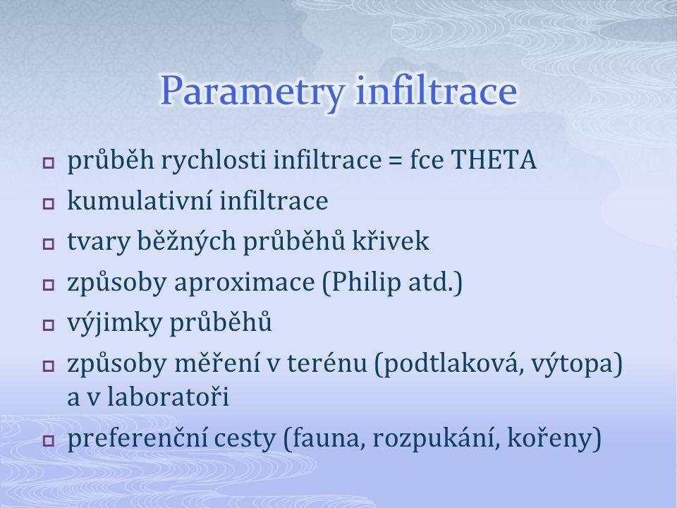 Parametry infiltrace průběh rychlosti infiltrace = fce THETA