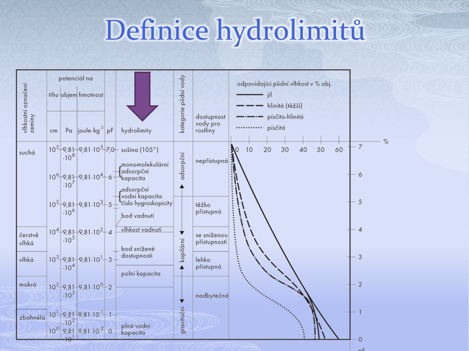 Definice hydrolimitů