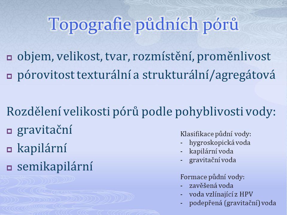 Topografie půdních pórů