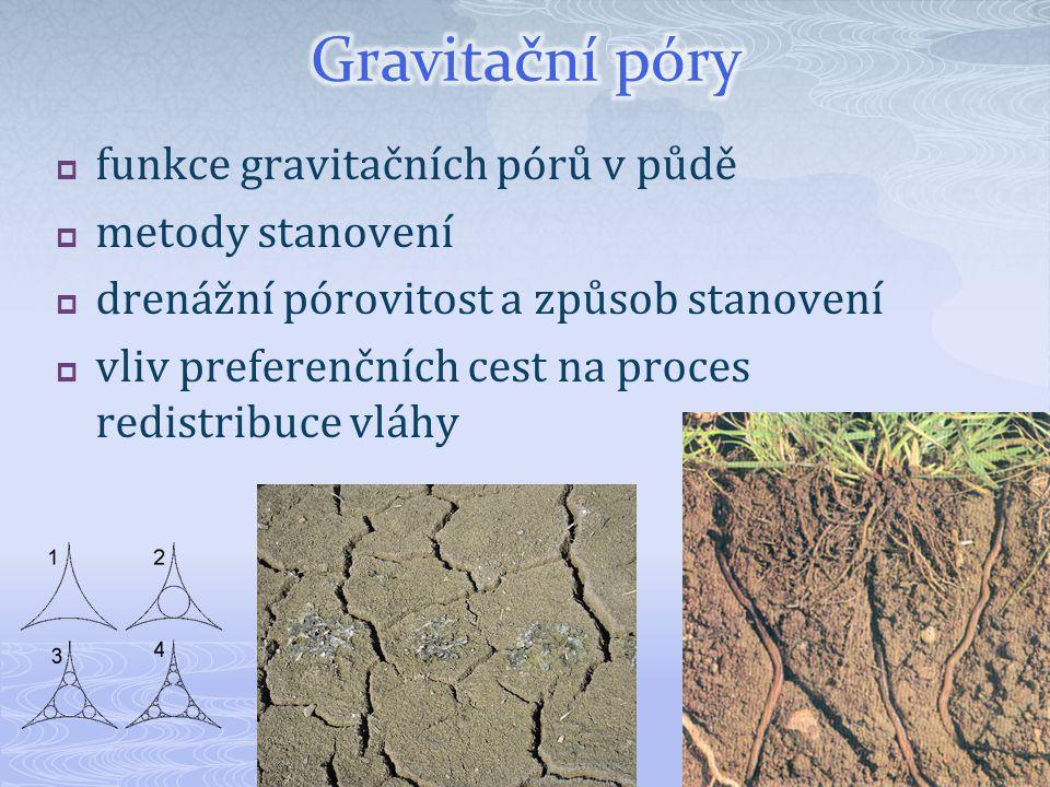Gravitační póry funkce gravitačních pórů v půdě metody stanovení