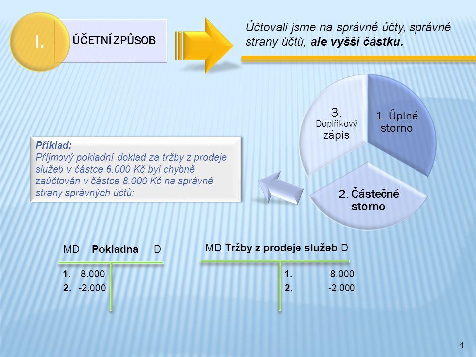 ÚČETNÍ ZPŮSOB I. Účtovali jsme na správné účty, správné strany účtů, ale vyšší částku. 1. Úplné storno.