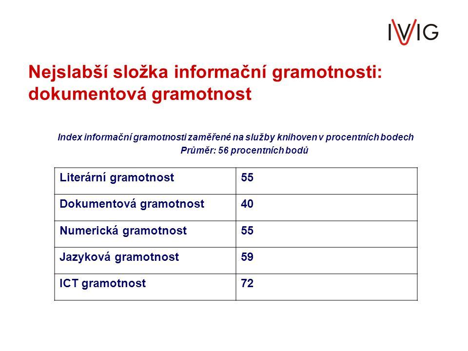 Nejslabší složka informační gramotnosti: dokumentová gramotnost