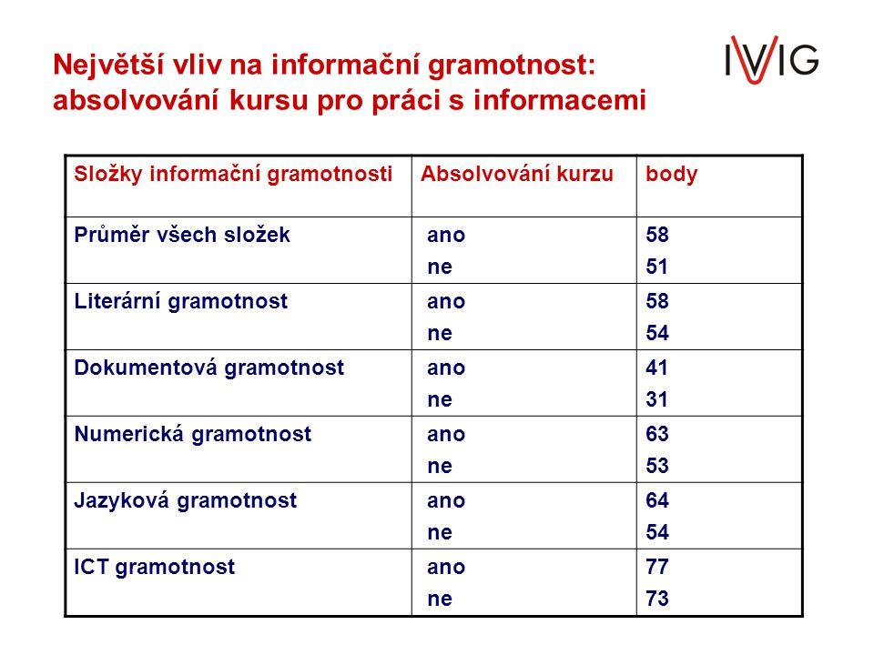 Největší vliv na informační gramotnost: absolvování kursu pro práci s informacemi