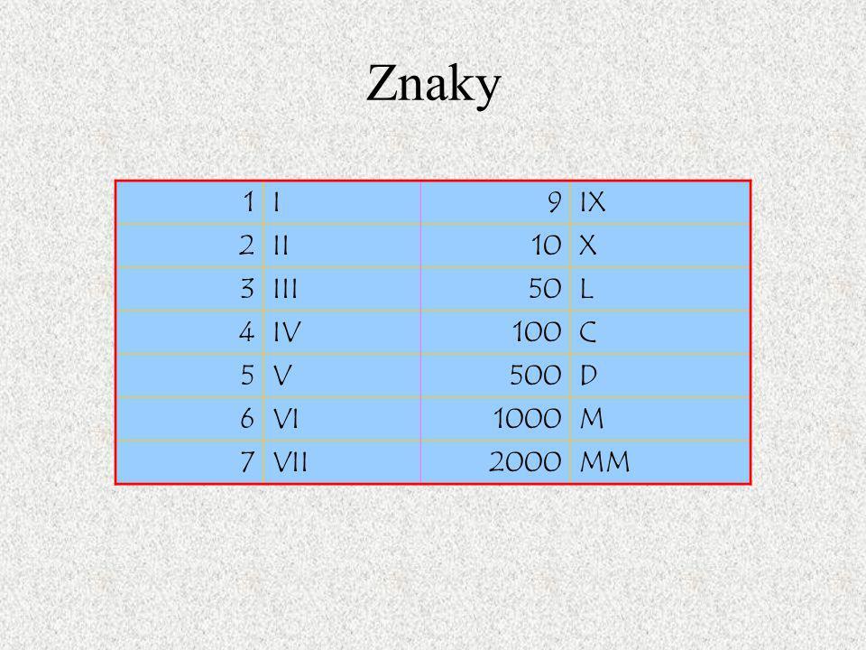 Znaky 1 I 9 IX 2 II 10 X 3 III 50 L 4 IV 100 C 5 V 500 D 6 VI 1000 M 7