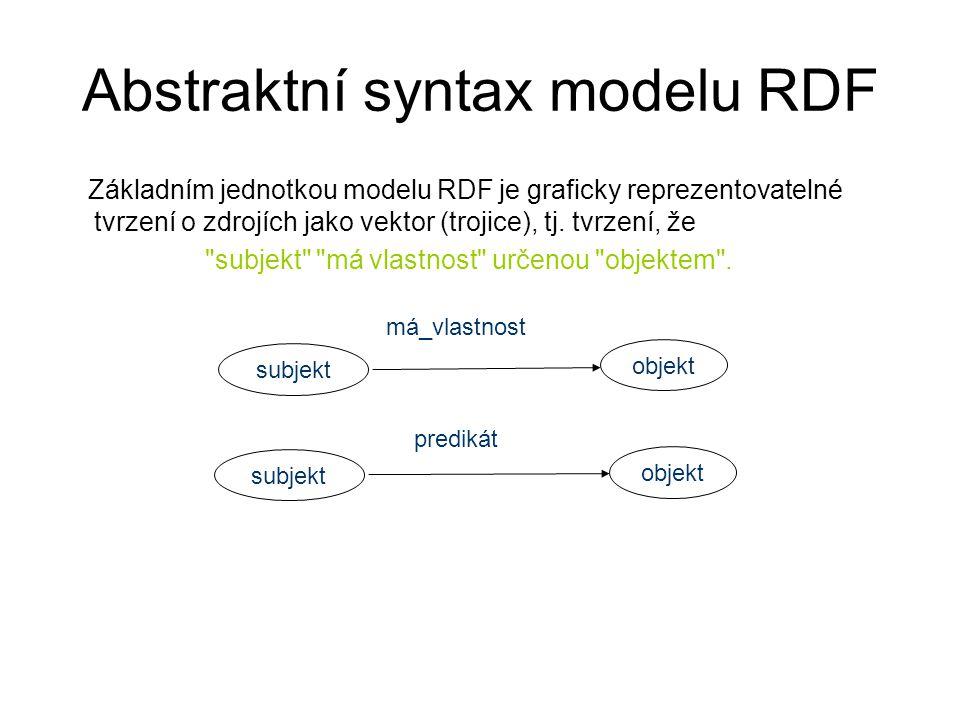 Abstraktní syntax modelu RDF