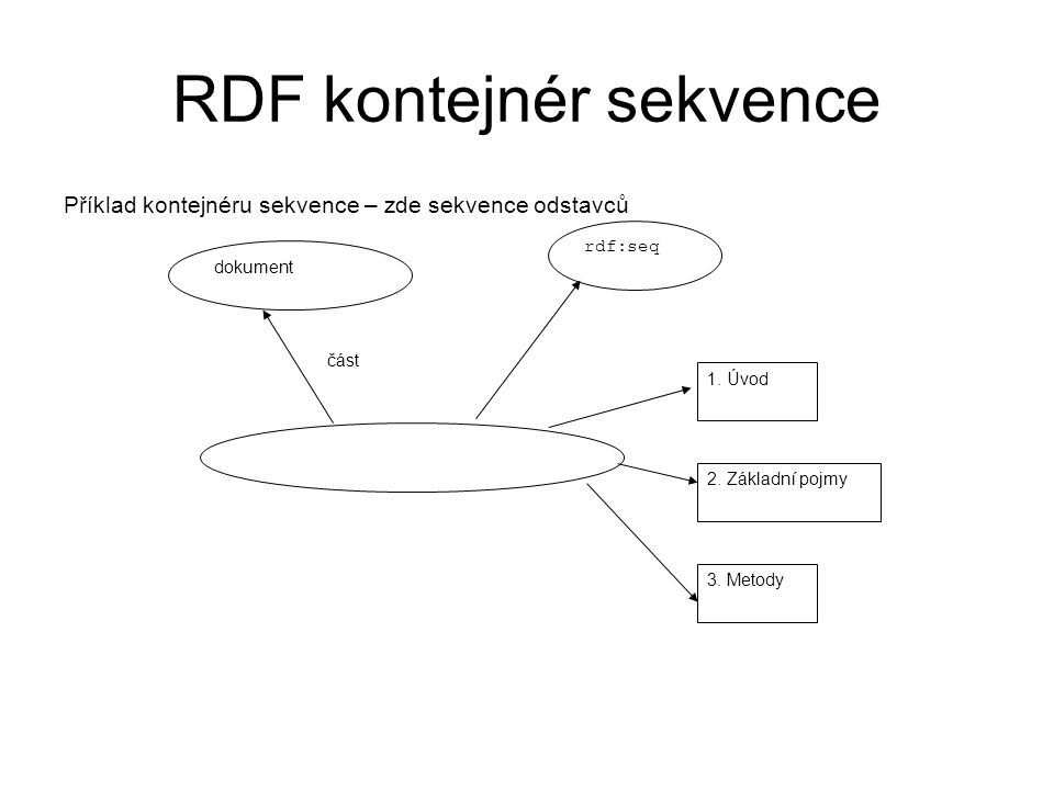 RDF kontejnér sekvence